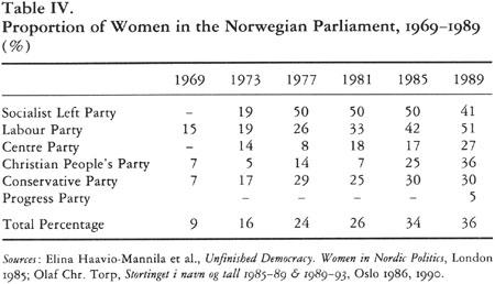 Hege Skjeie, The Uneven Advance of Norwegian Women, NLR I/187, May ...